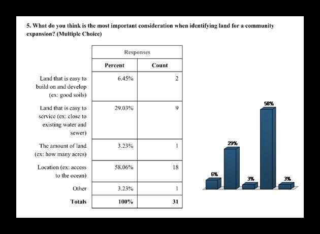 Member feedback from Community Meeting in 2018